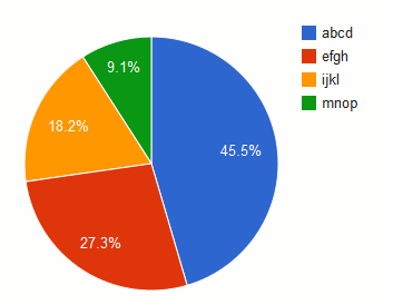 First time linux pie charts google ccuart Image collections