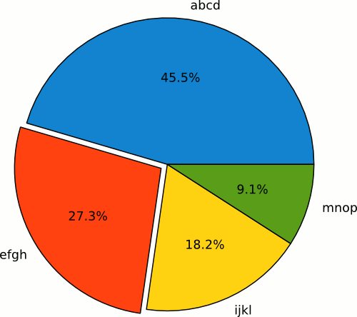 First time linux pie charts matplotlib ccuart Image collections